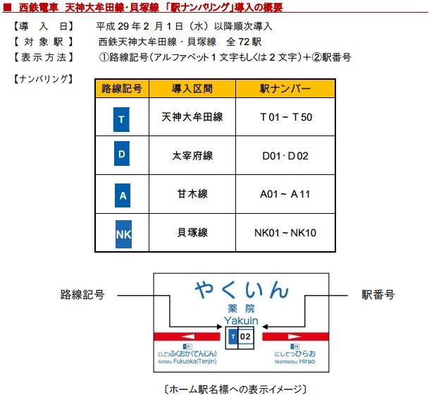 駅ナンバー_西鉄